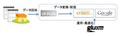 dfplus_gluOps