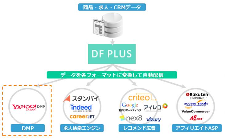 DF PLUSによるCRMデータ、商品データの変換・最適化イメージ