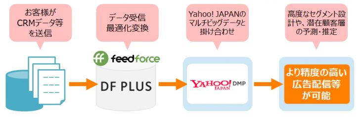 DF PLUS、Yahoo! DMPを活用した広告配信等のイメージ