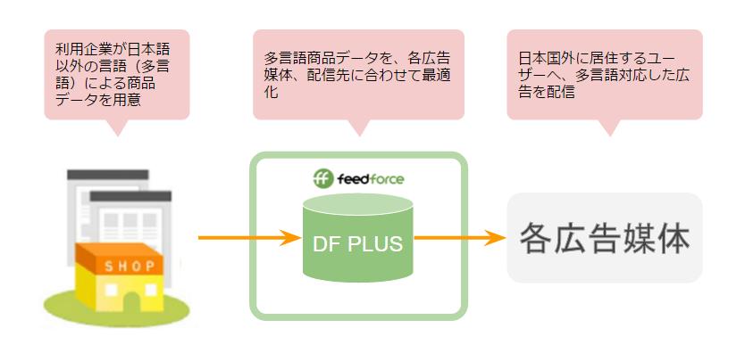 DF PLUS_多言語対応_図1