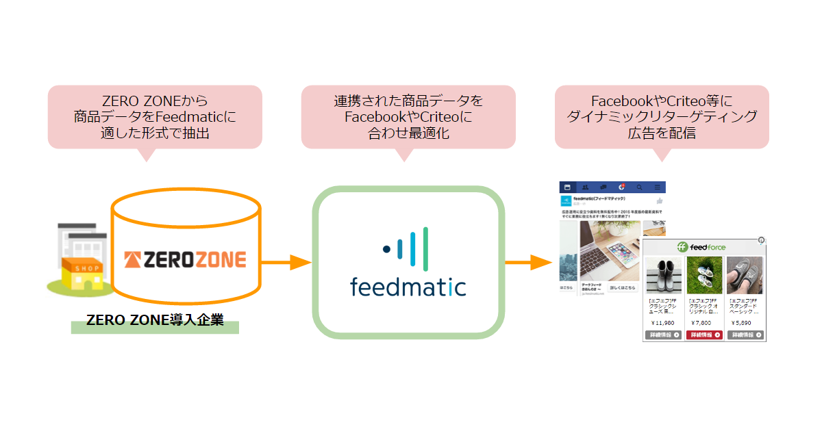 ZERO ZONE×Feedmaticイメージ図_20160602