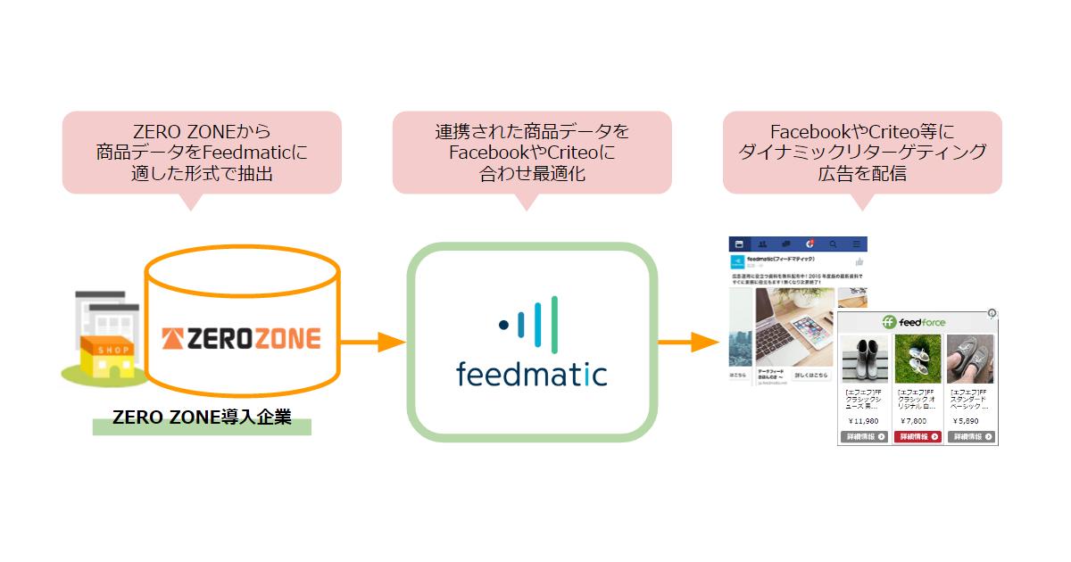 ZERO ZONE×Feedmaticイメージ図_20160602