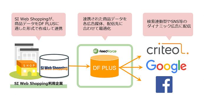 SI Web Shopping_連携イメージ図