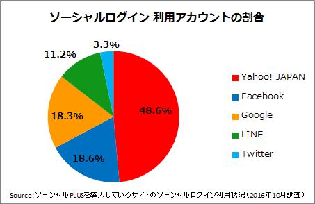 %e5%9b%b3%e8%a1%a81%ef%bc%9a%e3%82%bd%e3%83%bc%e3%82%b7%e3%83%a3%e3%83%ab%e3%83%ad%e3%82%b0%e3%82%a4%e3%83%b3%e3%81%a7%e5%88%a9%e7%94%a8%e3%81%99%e3%82%8b%e3%82%a2%e3%82%ab%e3%82%a6%e3%83%b3%e3%83%88