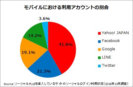 %e5%9b%b3%e8%a1%a84%ef%bc%9a%e3%83%a2%e3%83%90%e3%82%a4%e3%83%ab%e3%81%ab%e3%81%8a%e3%81%91%e3%82%8b%e3%82%bd%e3%83%bc%e3%82%b7%e3%83%a3%e3%83%ab%e3%83%ad%e3%82%b0%e3%82%a4%e3%83%b3%e3%81%a7%e5%88%a9