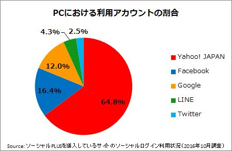 %e5%9b%b3%e8%a1%a83%ef%bc%9apc%e3%81%ab%e3%81%8a%e3%81%91%e3%82%8b%e3%82%bd%e3%83%bc%e3%82%b7%e3%83%a3%e3%83%ab%e3%83%ad%e3%82%b0%e3%82%a4%e3%83%b3%e3%81%a7%e5%88%a9%e7%94%a8%e3%81%99%e3%82%8b