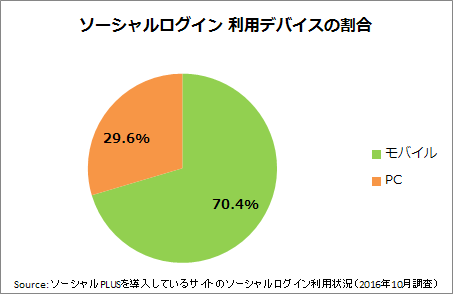%e5%9b%b3%e8%a1%a82%ef%bc%9a%e3%82%bd%e3%83%bc%e3%82%b7%e3%83%a3%e3%83%ab%e3%83%ad%e3%82%b0%e3%82%a4%e3%83%b3%e3%82%92%e5%88%a9%e7%94%a8%e3%81%99%e3%82%8b%e3%83%87%e3%83%90%e3%82%a4%e3%82%b9%e3%81%ae