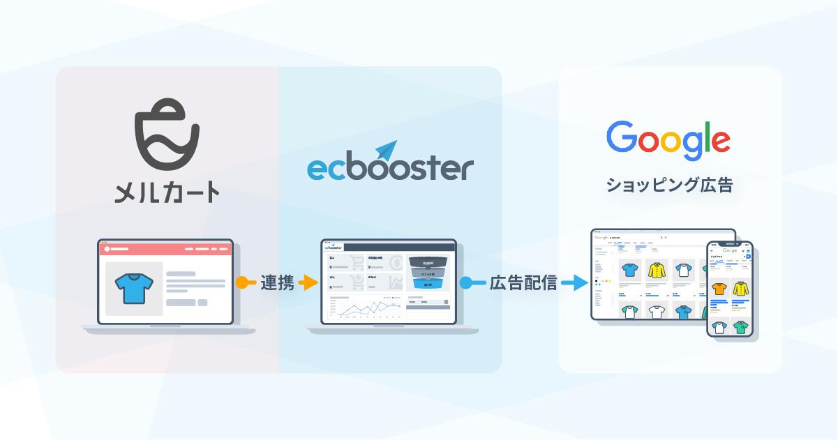 メルカートとEC Boosterの連携イメージ