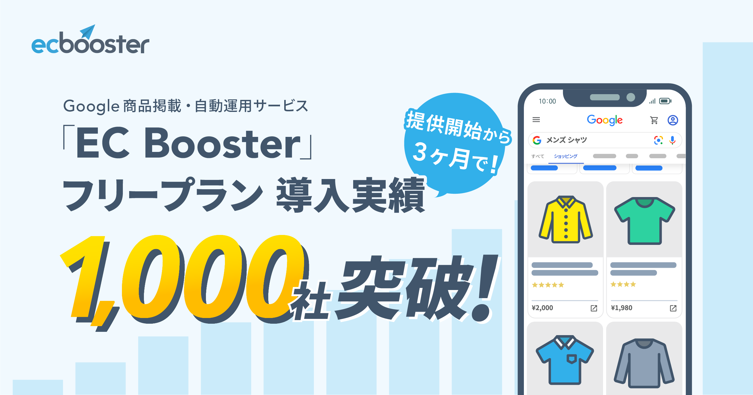 Google 商品掲載・自動運用サービス「EC Booster」、フリープラン提供開始3ヵ月で導入実績1,000社突破!