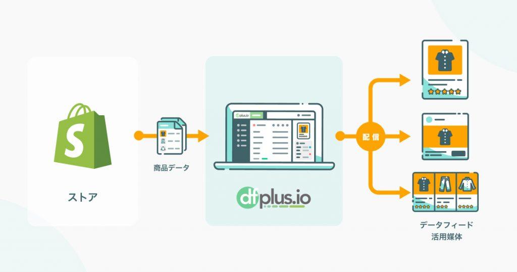 dfplus.io Shopify連携イメージ